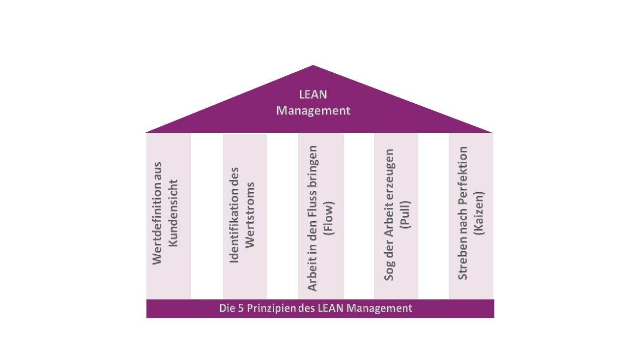 LeanManagement 5 Prinzipien