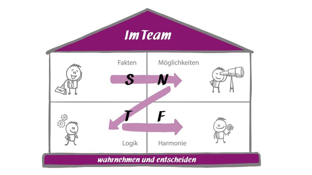 Im Team wahrnehmen und entscheiden