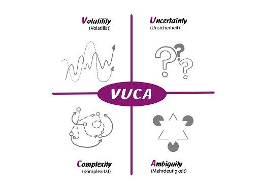 VUCA-Welt
